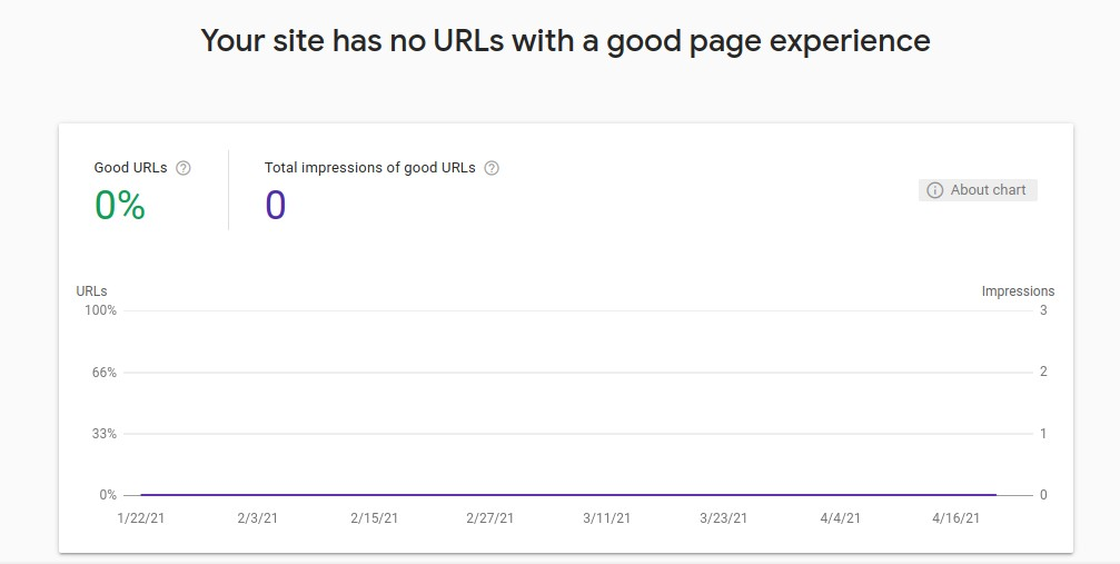 Google page experience report / graph